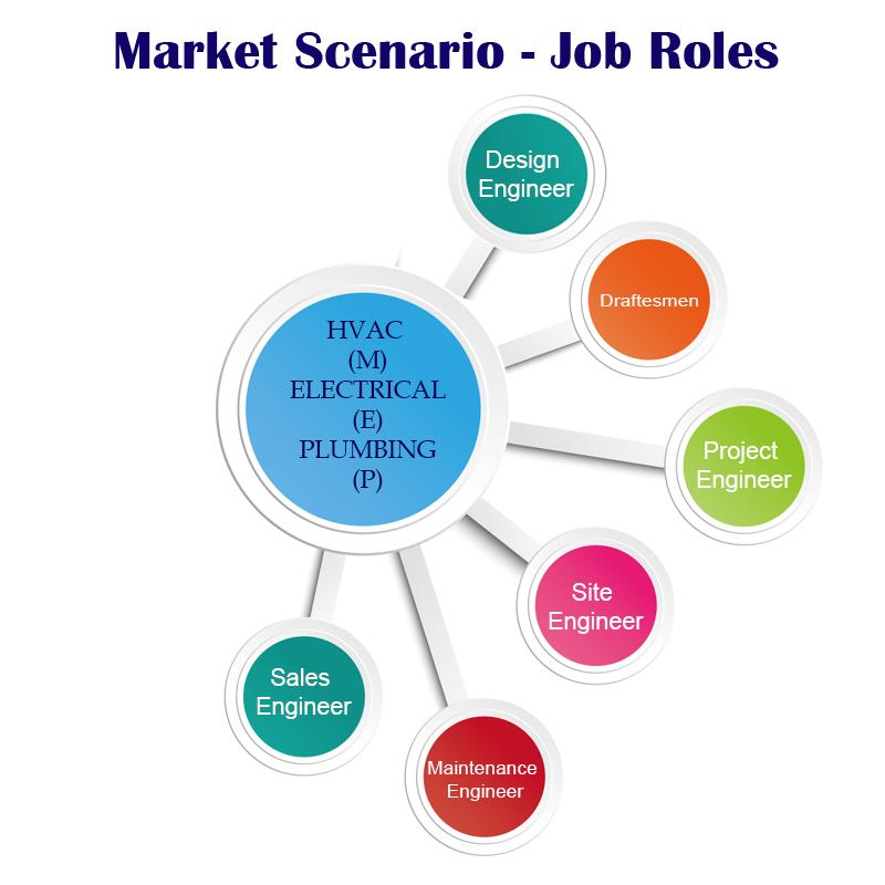 market-scenario-job-roles