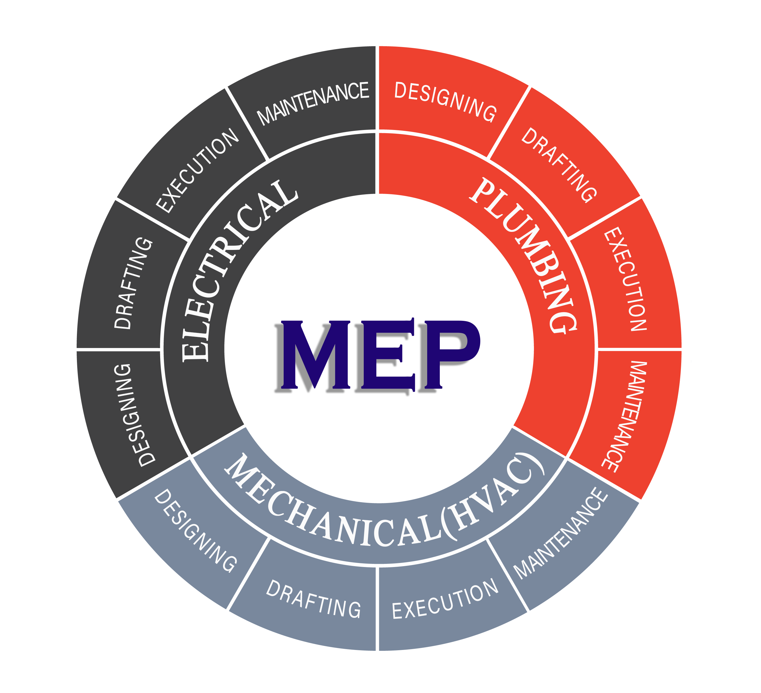 our-mep-expertise